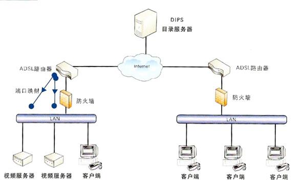 产品组网图