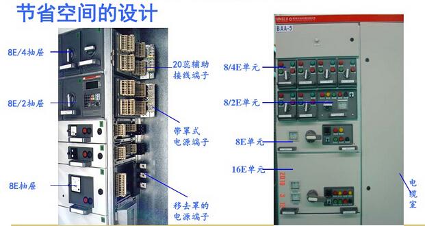 电动机控制中心柜(MCC): 由大小抽屉组装而成,各回路主开关采用高分断塑壳断路器或旋转式带熔断器的负荷开关。功能单元隔室的总高度为72E=1800mm。抽屉有五种标准尺寸,都是以8E(200mm)高度为基准: 8E/4 在8E高度空间组装4个抽屉单元。 8E/2 在8E高度空间组装2个抽屉单元。 8E 在8E高度空间组装1个抽屉单元。 16E 在16E(400mm)高度空间组装1个抽屉单元。 24E 在24E(600mm)高度空间组装1个抽屉单元。 五种抽屉单元可在一个柜体中作单一组装,也可作混合组装。