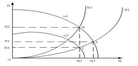 泵类在管路特性曲线r1工作时